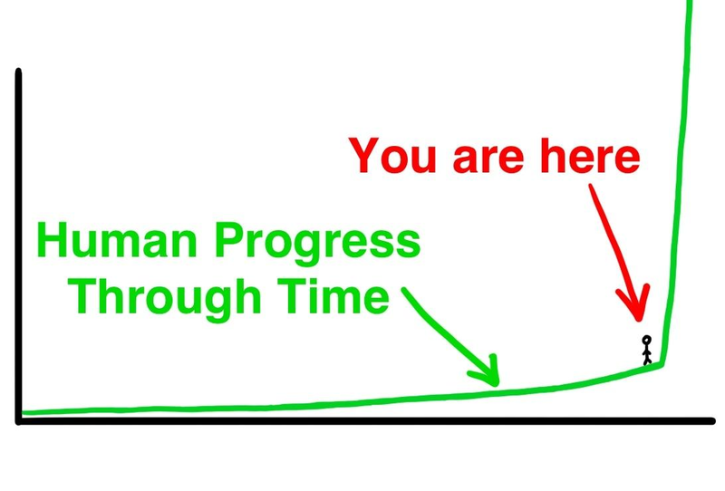 File:HumanProgress.png